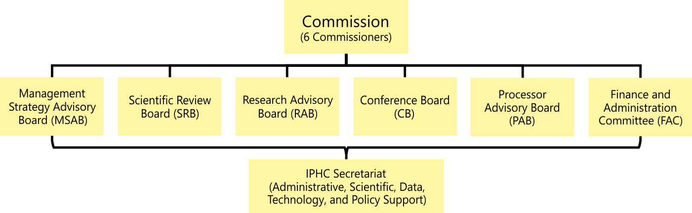 iphc-structure-of-the-commission-2.png